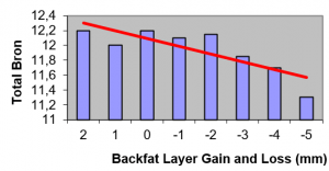 Backfat layer gain and loss