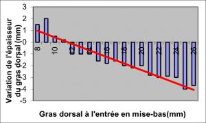Variation du gras dorsal